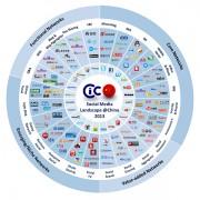 20130402 China Social Media Landscape